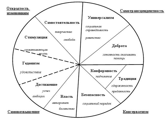 Система ценностей Милтона Рокича и опросник Шварца 10 ценностей Шварца