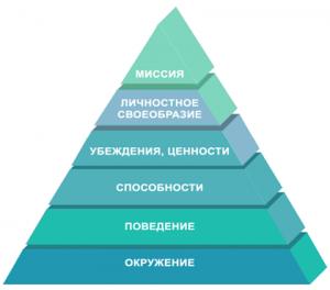 Система ценностей Милтона Рокича и опросник Шварца Пирамида логических уровней